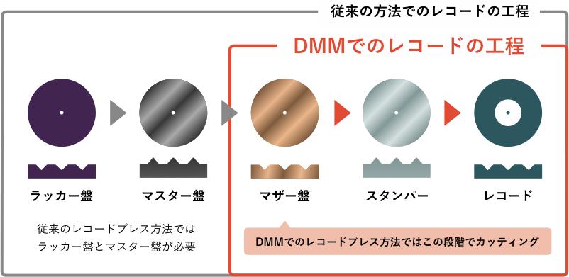 東洋レコードプレス 化成DMMカッティング